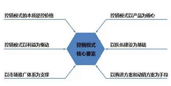 OTC控销模式核心要素